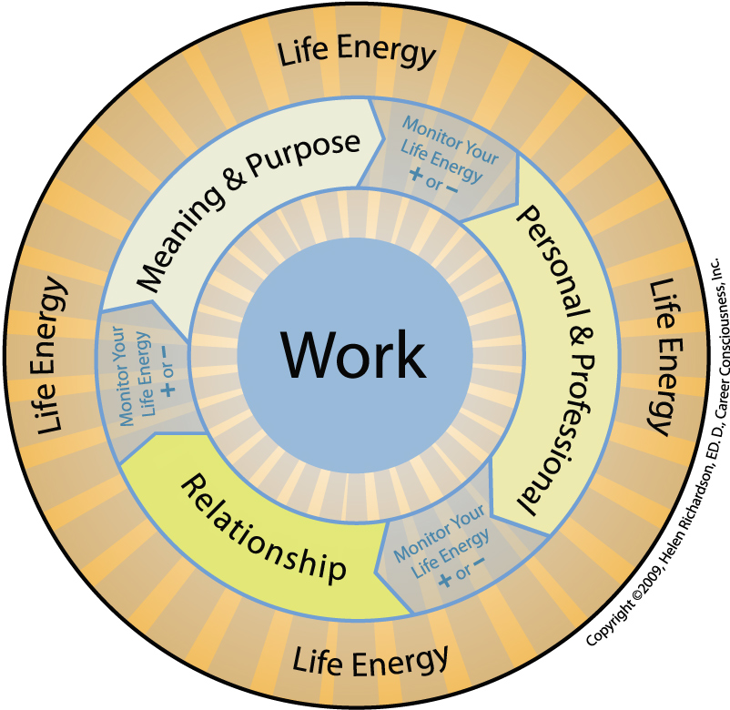 A New Way to Think About Work | Career Consciousness